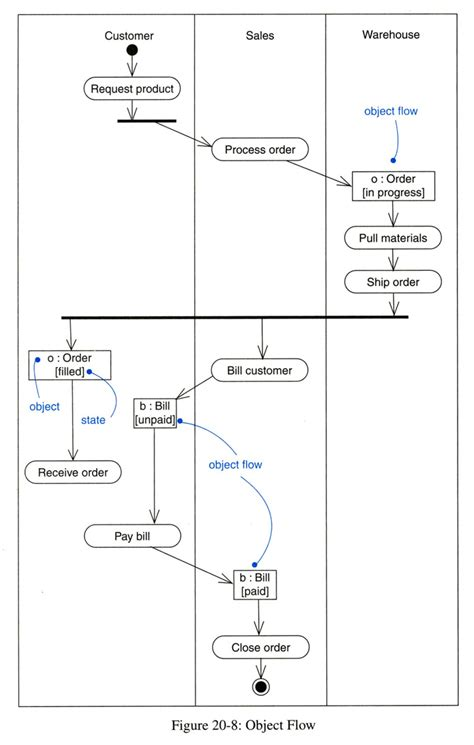 activity diagram  atm system