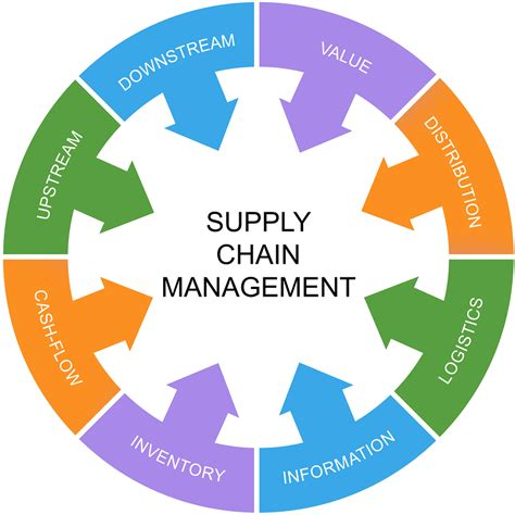 Green Supply Chain Management Strategies For Success. Pharmaceutical Sales Resume Sample. Resume Format For Software Developer. College Admissions Resume Samples. Maintenance Supervisor Resume Sample. Resume List. Difference Between Biodata And Resume. Resume Sample For Administrative Position. Resume Format Download In Ms Word 2013