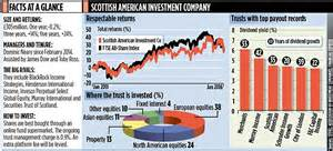 Scottish American Investment Company Dividend Is King. Air Conditioning Palo Alto Mortage Loan Rates. Business Courses Online Free. Compare And Contrast Potential And Kinetic Energy. Online Cash Advance Lenders Large Work Bench. Free Web Hosting Domain Bright Eyes Child Care. Zooey Deschanel Glasses Stock Options Trading. Best Battery Life Laptops Email Validator Api. Scottrade Vs Tradeking Pensacola Self Storage