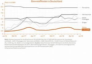 Heizkosten Gas Berechnen : pellets janssen partner f r w rme und wasser heidelberg ~ Themetempest.com Abrechnung