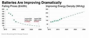 Bloombergnef Energy Storage Outlook