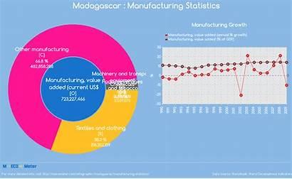 Madagascar Statistics Manufacturing Current Indicator