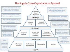 supply chain design align your supply chain with your customers implementation matters