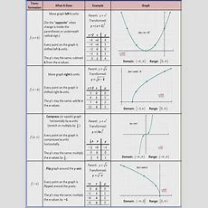Transformations Of Functions Worksheet Mychaumecom