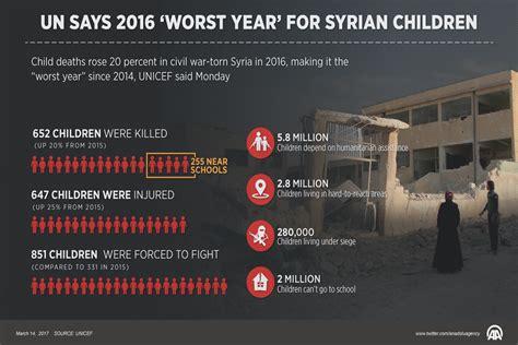 UN says 2016 'worst year' for Syrian children