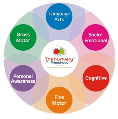 the nurtuary preschool curriculum evolving amp progressive 204   round img