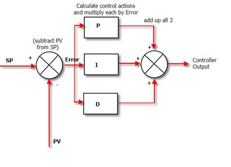 Draw Pv Diagram In Matlab by Teoria 6 Controllo Pid Drone Con Arduino Org