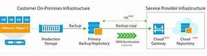 Veeam Availability Suite V9 Mit Cloud