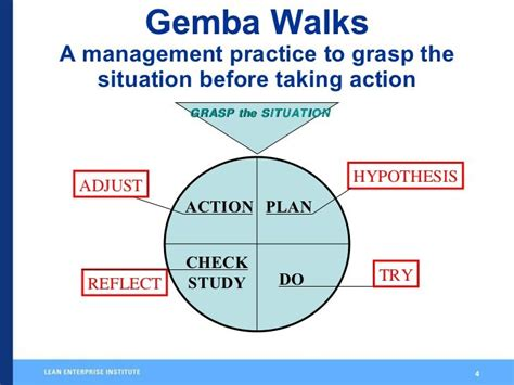image result  gemba walk checklist project management
