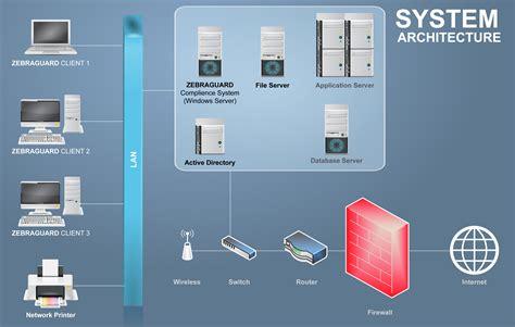 system architecture zebraguard