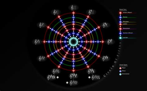 I took the.svg file from wikipedia, edited it to make it look less horrible (hopefully) and added some information (namely the harmonic equivalents of b, d♭, b♭m and g#m). What is the best image of the circle of fifths on the ...
