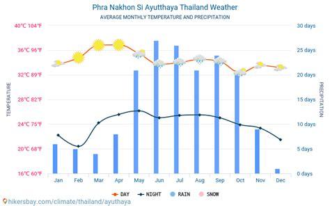 phra nakhon  ayutthaya thailand weather  climate