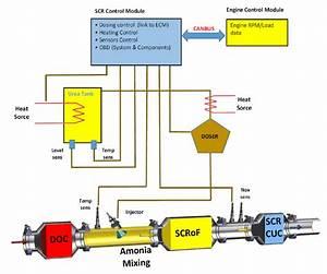 Emission Reduction System  Doc  U2013 Oxidizing Catalyst  Scr
