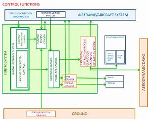 Landing Gear Control Functions