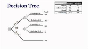 Decision Analysis 3  Decision Trees