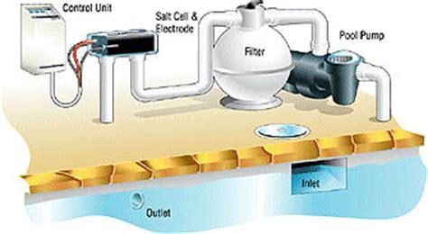 Swimming Pool Plumbing Diagram, Swimming, Free Engine