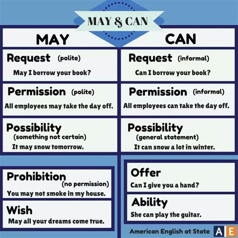 33 Best Images About Understanding Modal Verbs On Pinterest  English, Studentcentered