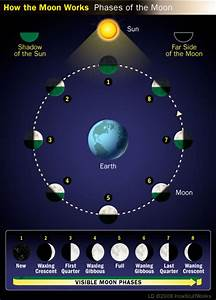 Moon Phases - Moon Phases | HowStuffWorks