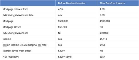 barefoot investor     advice newcastle