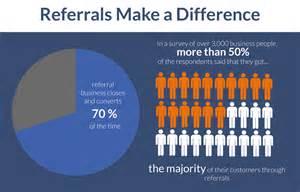 Sales Referral Process