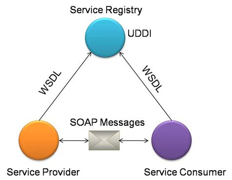 chapter  web services