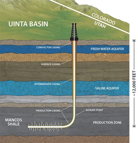 Hydraulic Fracturing And Shale Gas