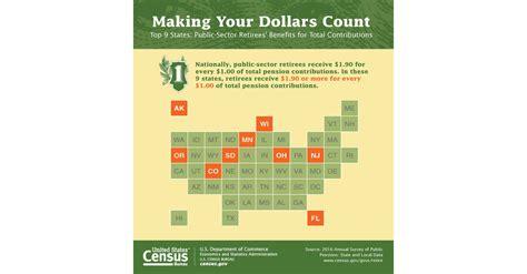 census bureau census bureau contributions from pensions