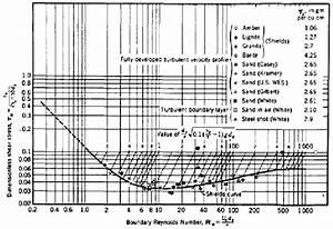 Shields Graph  Shields  1936