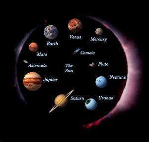 The Planets of Our Universe