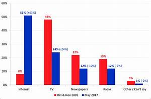 Study: 51% Of Aussies Now Get Their News From The Internet ...