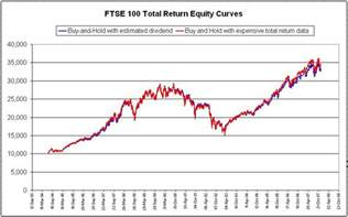 32521d1200300874-<b>ftse</b>-100-historical-dividend-yields-<b>ftse</b>-100-1994 ...