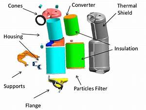 Components Of A Catalytic Converter