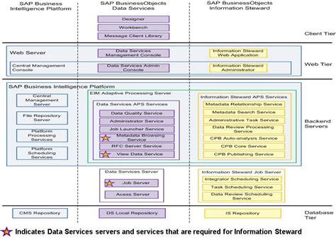 information steward architecture leverages data