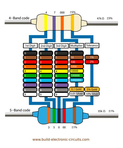 resistor color bands resistor color codes finding resistor values