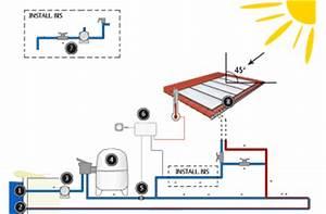 chauffage solaire piscine toute loffre de chauffage With installation chauffage solaire piscine
