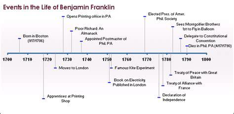 HD wallpapers ben franklin worksheets for kids