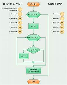 Algorithm Flowchart  U2014 Selection Sorting Method