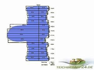 Teichfolie 1 5mm : pvc teichfolie 1 5mm schwarz im rasterma ~ Eleganceandgraceweddings.com Haus und Dekorationen
