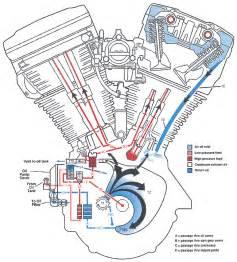similiar 1989 harley davidson evolution motor diagram keywords 1989 harley davidson evolution motor diagram