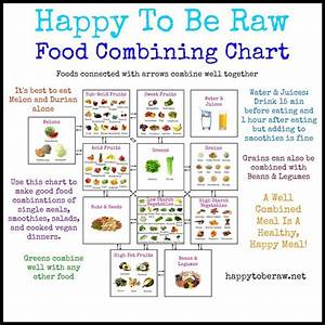 Food Combining Chart Happy To Be Raw Raw Till 4