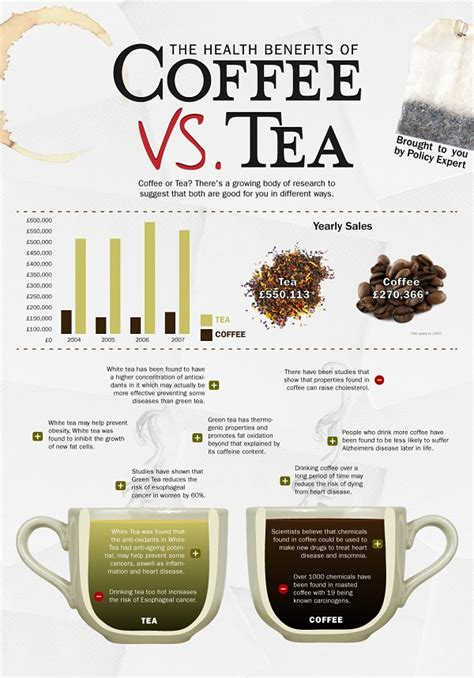 How much caffeine in coffee vs tea? Liam Thinks!: Infographic: The Health Benefits Of Coffee VS Tea