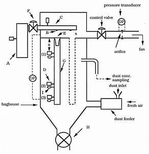 Schematic Diagram Of The Pilot