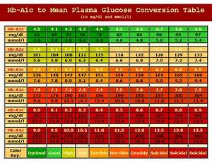 Diabetes Sugar Levels Chart Canada Glucose To A1c Conversion Chart Diabetes Inc