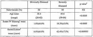 Patent WO2006026074A2 - Atherosclerotic phenotype ...