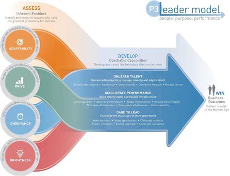leadership enablers establishing  leader model