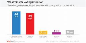 YouGov | Voting Intention: Conservatives 42%, Labour 39% ...