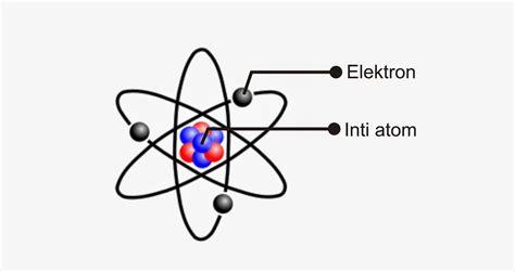 Gambar Model Atom Thomson Ayo Sekolah Fisika Gambar di