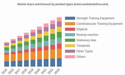 Exercise Equipment Market Status Research Global Analyst