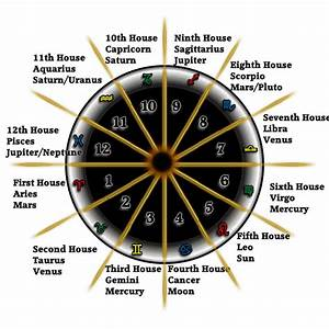Zodiac Planets and Houses (page 2) - Pics about space