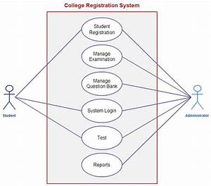 Use Case Template For A College Registration System